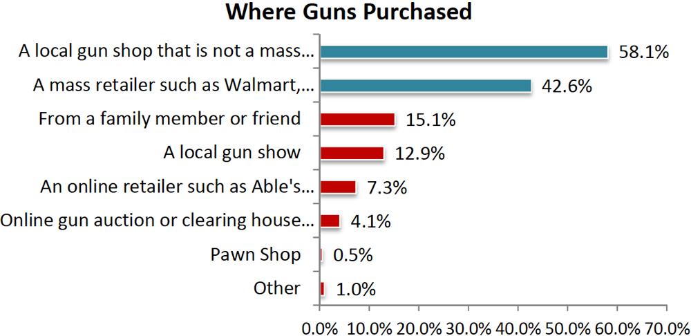 NSSF Report: Where women purchase guns