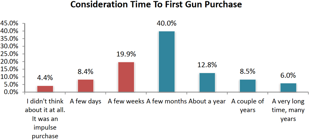 NSSF Report: Women's consideration time before purchasing