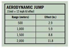 AerodynamicJump