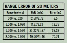 RangeErrors20meters