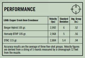 The Accidental 6mm Creedmoor