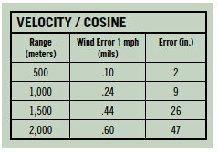 WindVelocity_Cosine
