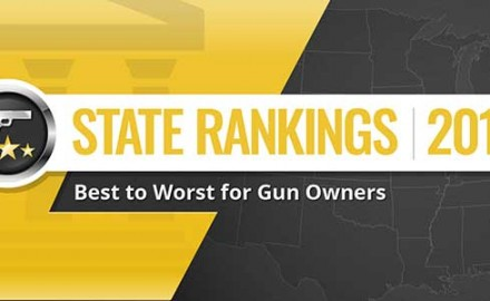 Over the years, we at Guns & Ammo have done our best to aggregate and analyze the gun laws of all fifty states and the District of Columbia. From this study, we create a ranking list of gun-friendly states, from worst to best. Here's the Best States for Gun Owners for 2017.
