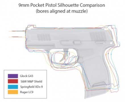 SIG P365 First Look