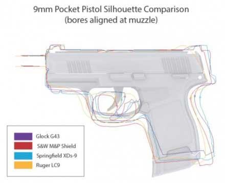 SIG Sauer P365 Size Comparison