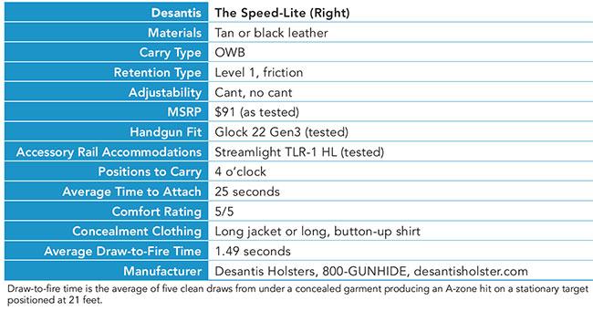 DeSantis'-Speed-Lite-Specs