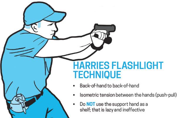 Harries Flashlight Technique