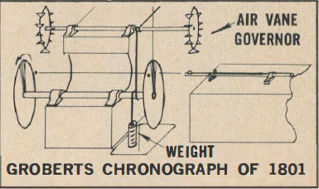 Groberts Chronograph of 1801