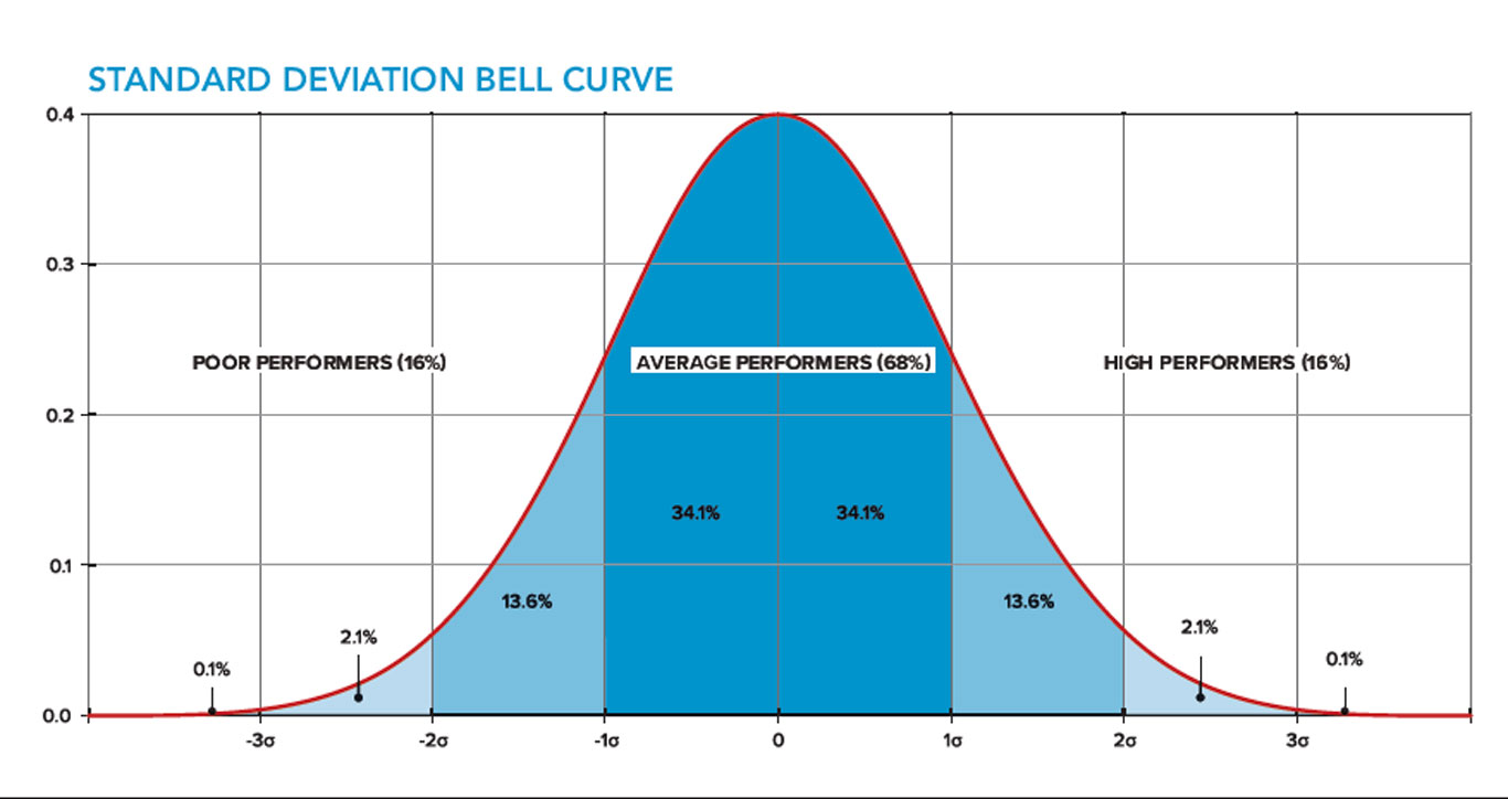 Standard deviation meaning