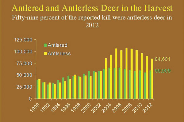 How Deer Management Has Changed in the Last 25 Years