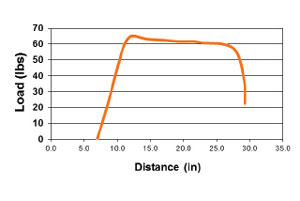 pse_full_throttle_chart