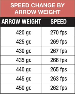 speed_change_arr_weight