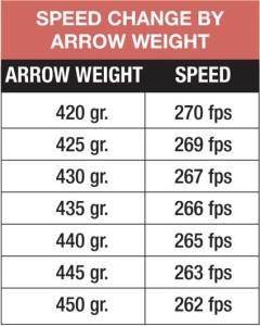 speed_change_arr_weight