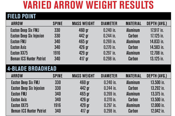 All arrow weight effects arrow penetration