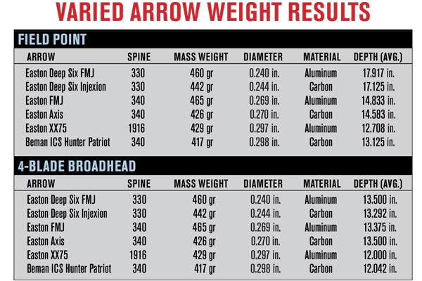 varied_arrow_weight_chart