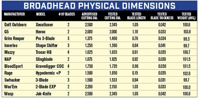 Mechanical-Broadhead-Test