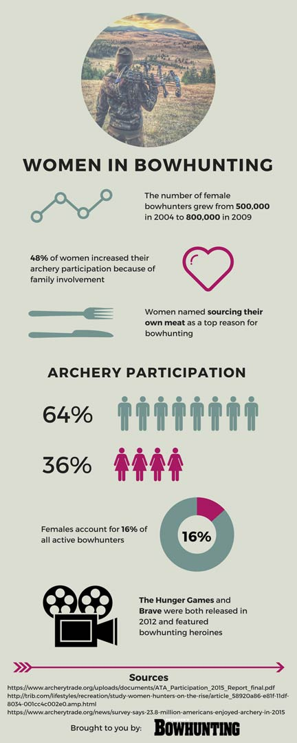 Women-in-Bowhunting