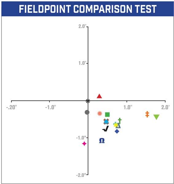 Fieldpoint_comparison