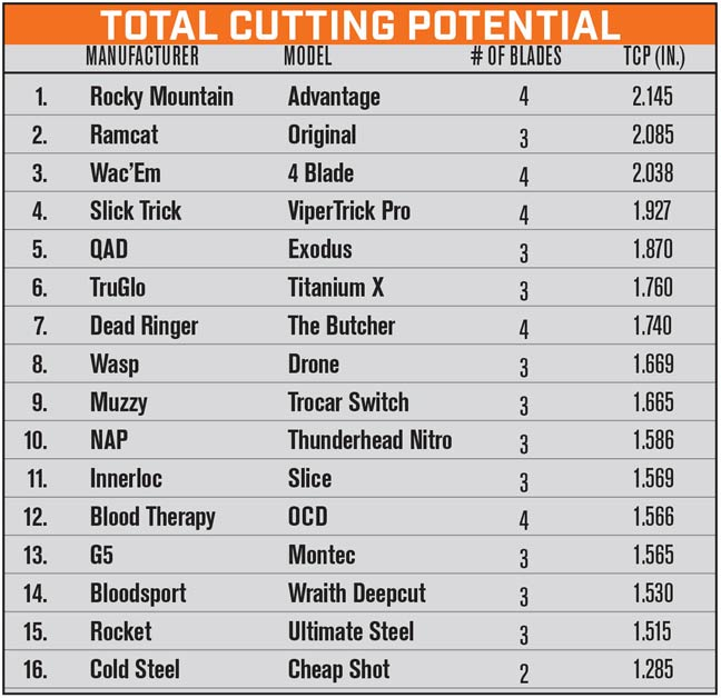Total_cutting