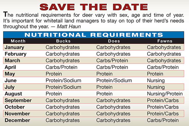 Whitetail-nutrition-calendar