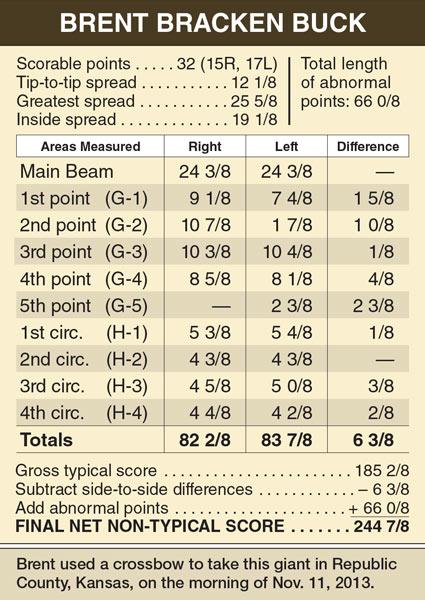 brent_bracken_chart