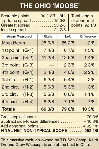 moose_buck_chart