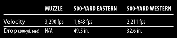 western_learning_curve_500yd_2
