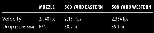 western_learning_curve_500yd_3