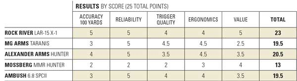 hunting_ars_result_chart
