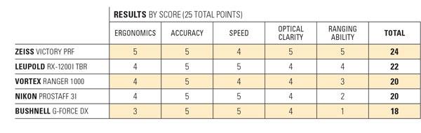 score_chart