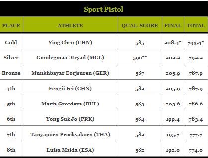 Sport Pistol