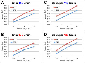 Velocity profiles of CFE Pistol (CFE) and AutoComp (AC) with 115 and 125 grain bullets in the 9mm Luger and 38 Super.