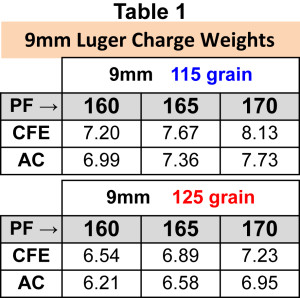 Hodgdon_CFE-ipsc-uspsa_major_power_factor_table_1