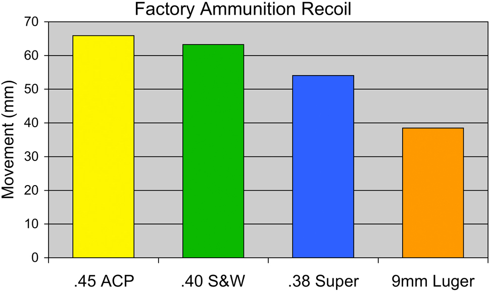 competition_pistol_caliber_recoil_comparison_fig_2-1