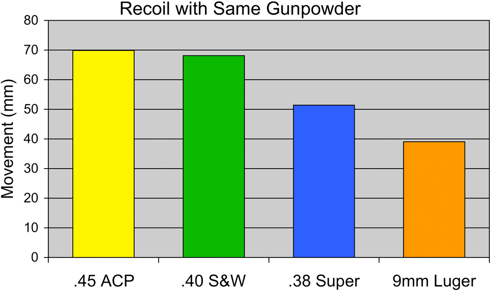competition_pistol_caliber_recoil_comparison_fig_3-1