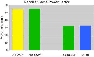 competition_pistol_caliber_recoil_comparison_fig_4