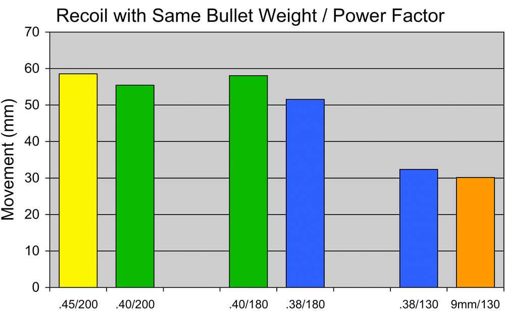 competition_pistol_caliber_recoil_comparison_fig_5