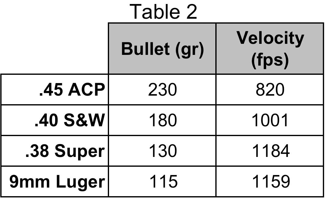 centerfire rifle recoil chart