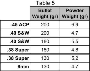 competition_pistol_caliber_recoil_comparison_table_5