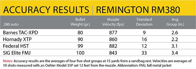 accuracy-remington-results-rm380