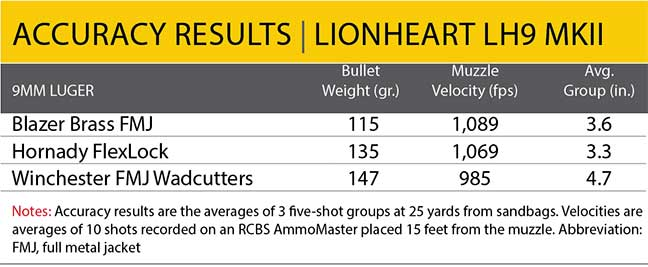 accuracy-results-lh9-lionheart-mkii
