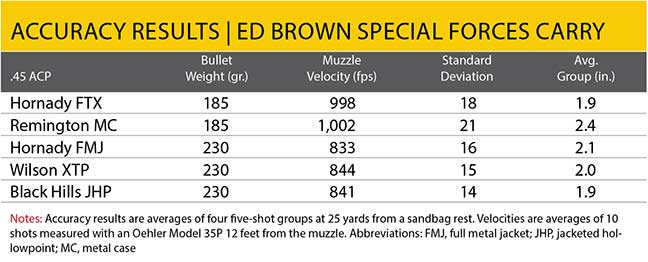 carry-1911-ed-brown-special-forces-5