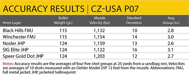accuracy-p07-cz-usa-review-5