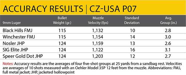 accuracy-p07-cz-usa-review-5