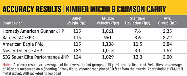 KimberMicro9Accuracy