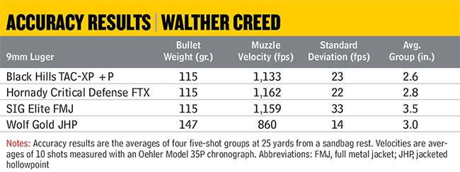 WaltherCreedAccuracy