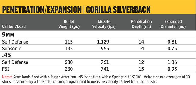 GorillaAmmo-Penetration