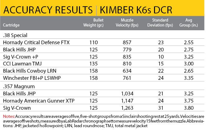 Kimber-KGS-DCR-accuracy