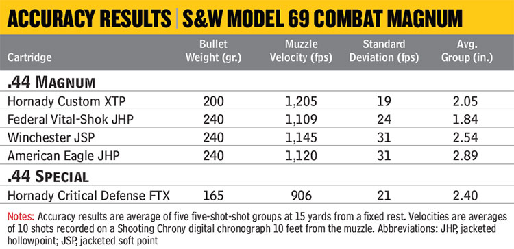 Review-S&W-Model-69-Combat-Mag-Accuracy