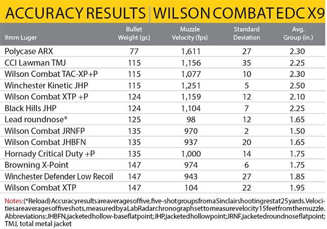 Wilson-Combat-EDC-X9-accuracy